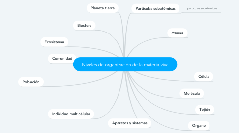 Mind Map: Niveles de organización de la materia viva