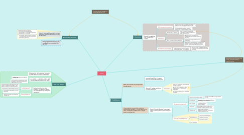 Mind Map: Kidney