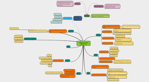 Mind Map: Problems of Input (Resources)