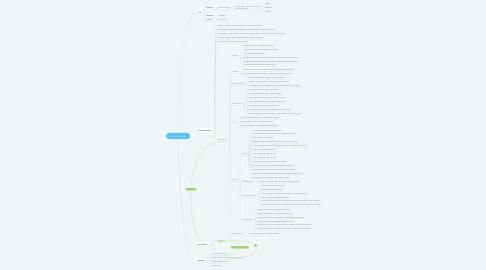 Mind Map: Lépések sorrendje