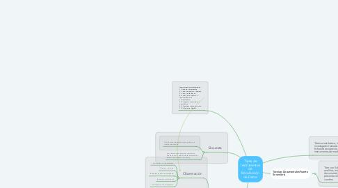 Mind Map: Tipos de Instrumentos de Recolección de Datos