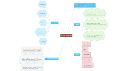 Mind Map: SUYUAN SA ASOTEA