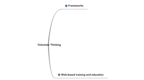 Mind Map: Volunteer Thinking