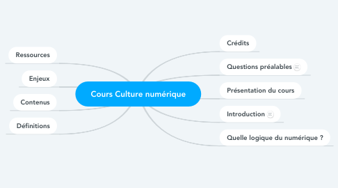 Mind Map: Cours Culture numérique