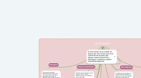 Mind Map: AMOR PROPIO