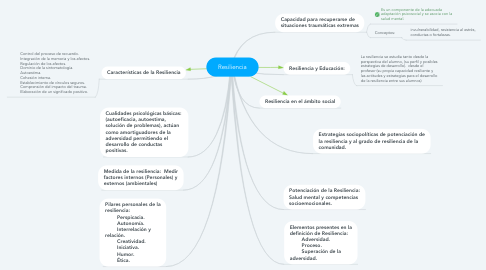 Mind Map: Resiliencia
