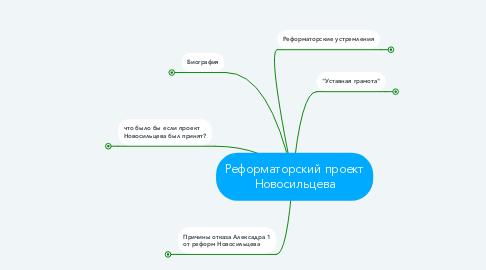 Mind Map: Реформаторский проект Новосильцева