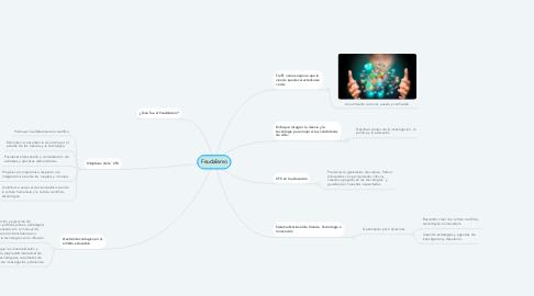 Mind Map: GESTIÓN EN CIENCIA Y TECNOLOGÍA