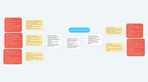 Mind Map: LANGUAGE METHODS
