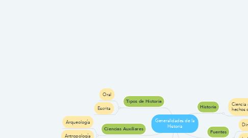 Mind Map: Generalidades de la Historia