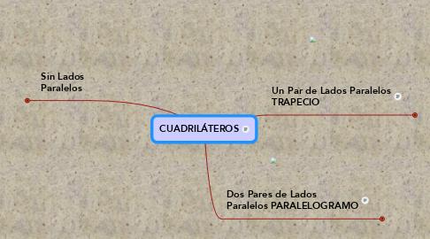 Mind Map: CUADRILÁTEROS