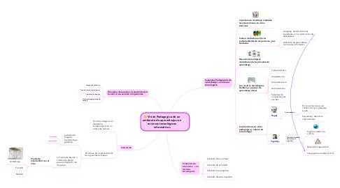 Mind Map: Visión Pedagogíca de un ambiente de aprendizaje con recursos tecnológicos informáticos