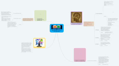 Mind Map: Epistemología. La ciencia entre paréntesis.