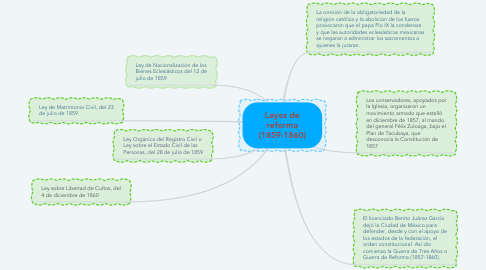 Mind Map: Leyes de reforma (1859-1860)