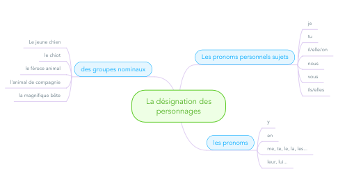 Mind Map: La désignation des personnages