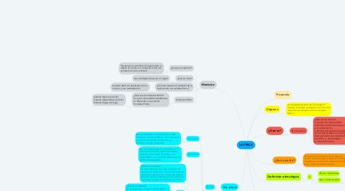 Mind Map: LA FÍSICA