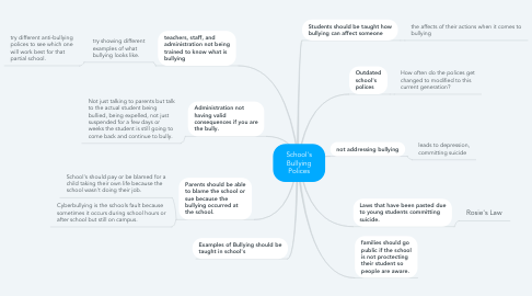 Mind Map: School's Bullying Polices