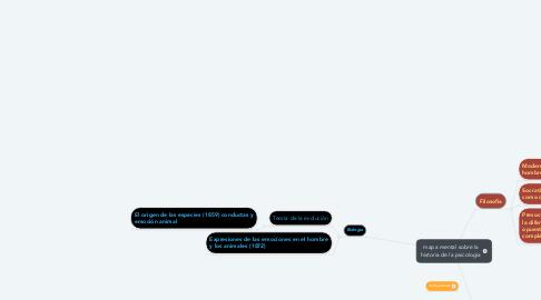 Mind Map: mapa mental sobre la historia de la psicologia