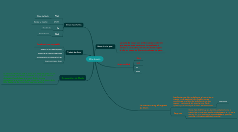 Mind Map: Mito de osiris