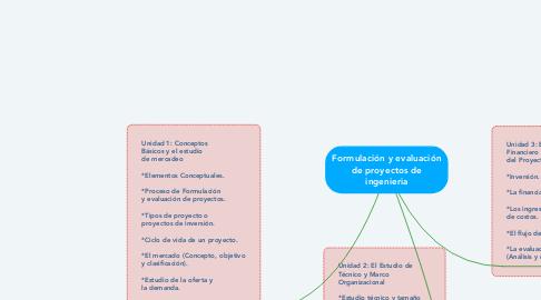 Mind Map: Formulación y evaluación de proyectos de ingenieria