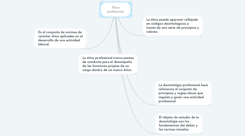 Mind Map: Ética profesional.