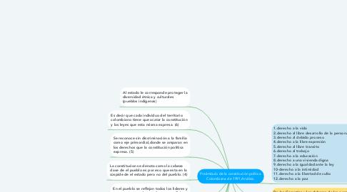 Mind Map: Preámbulo de la constitución política Colombiana de 1991,Análisis.