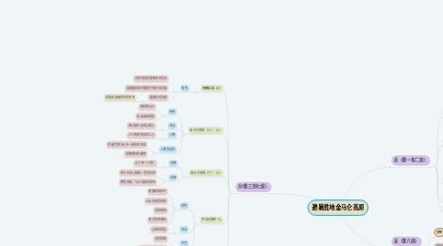 Mind Map: 避暑胜地金马仑高原