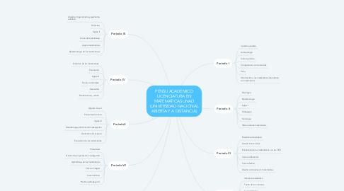 Mind Map: PENSU ACADEMICO LICENCIATURA EN MATEMATICAS UNAD (UNIVERSIDAD NACIONAL ABIERTA Y A DISTANCIA)