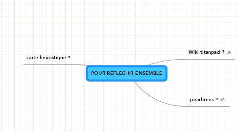 Mind Map: POUR RÉFLECHIR ENSEMBLE