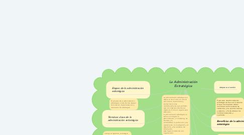Mind Map: La Administración Estratégica