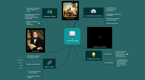 Mind Map: El Neoclasicismo