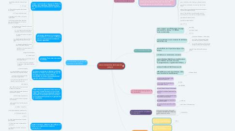 Mind Map: Les commandes de base de LINUX