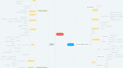 Mind Map: B2B Портал