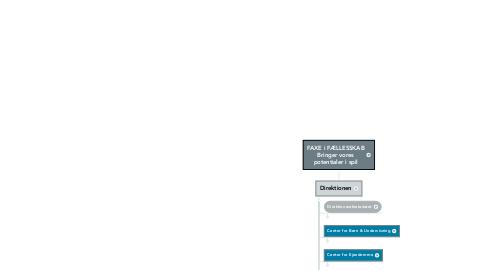 Mind Map: FAXE i FÆLLESSKAB Bringer vores potentialer i spil