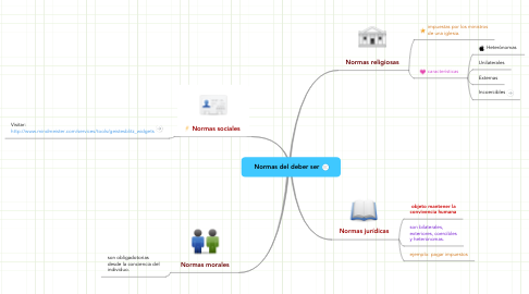 Mind Map: Normas del deber ser