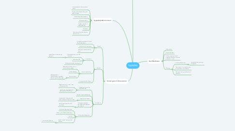 Mind Map: Sygepleje