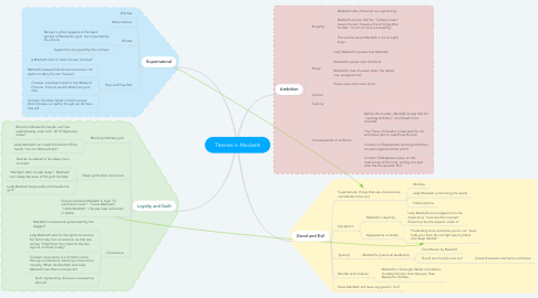 Mind Map: Themes in Macbeth