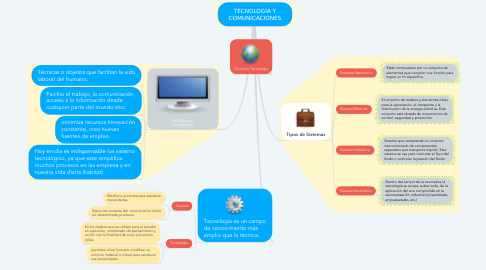 Mind Map: TECNOLOGÍA Y COMUNICACIONES