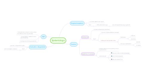 Mind Map: Epidemiologie