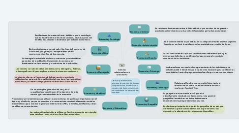 Mind Map: Ciencias relacionadas con la Economía