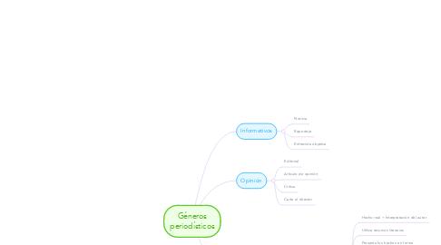 Mind Map: Géneros periodísticos