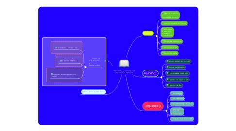 Mind Map: Formulacion y Evauacion de Proyectos de Ingeneria
