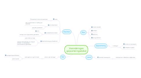 Mind Map: Veranderingen spijsverteringsstelsel