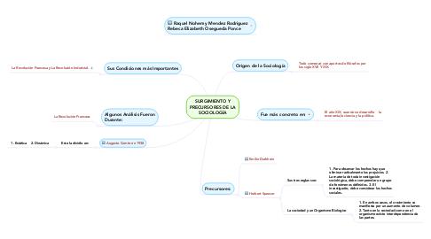 Mind Map: SURGIMIENTO Y PRECURSORES DE LA SOCIOLOGÍA