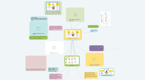 "Mind Map: Articles ""a"" and ""an"""