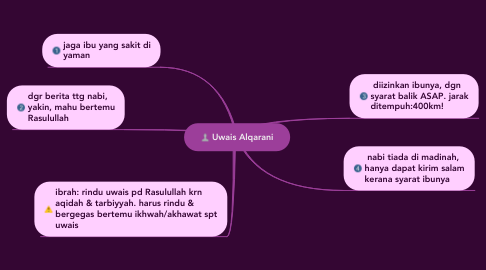 Mind Map: Uwais Alqarani