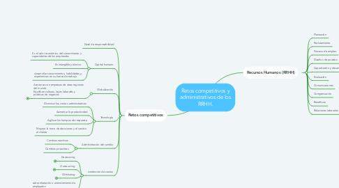 Mind Map: Retos competitivos y administrativos de los RRHH.