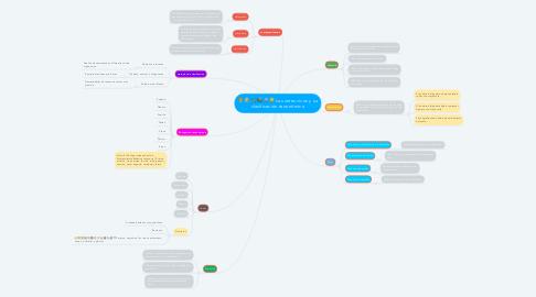 Mind Map: Los seres vivos y su clasificación taxonómica
