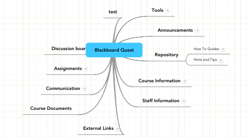 Mind Map: Blackboard Quest