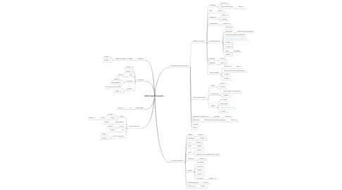 Mind Map: Mobile App Frameworks